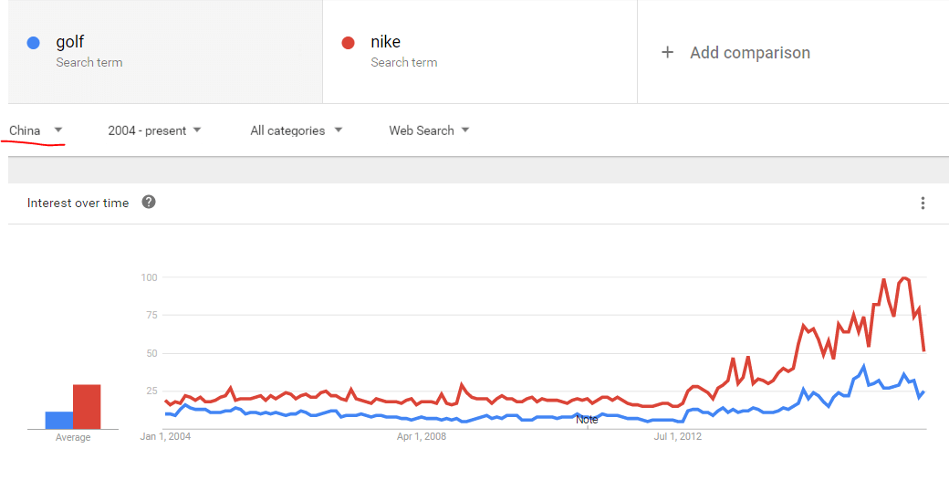 Nike search trends
